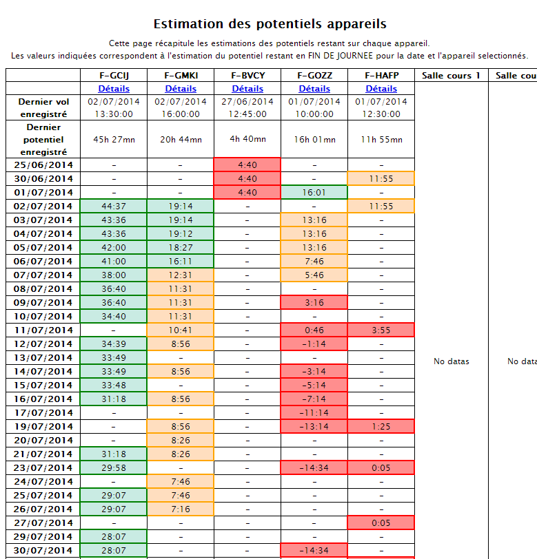 Vue d'ensemble des estimations de potentiel